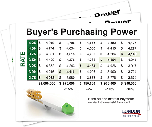 Buyer's Purchasing Power